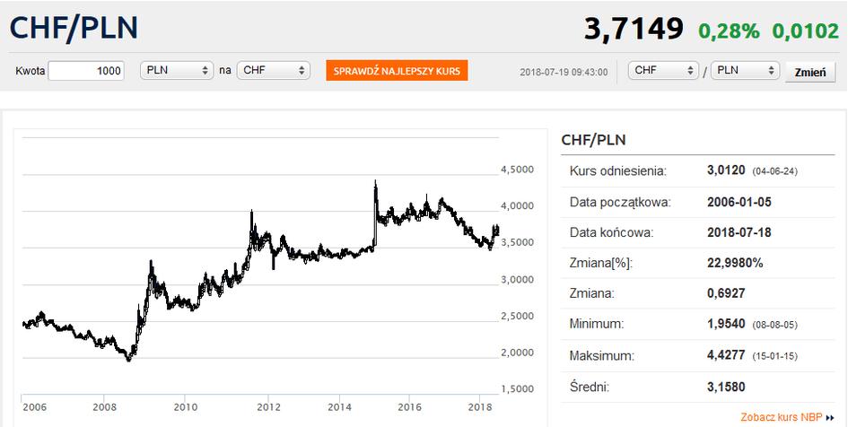 Frankowicze, co miesiąc przepłacają kilkaset złotych! - wykres, kursy waluty franka szwajcarskiego